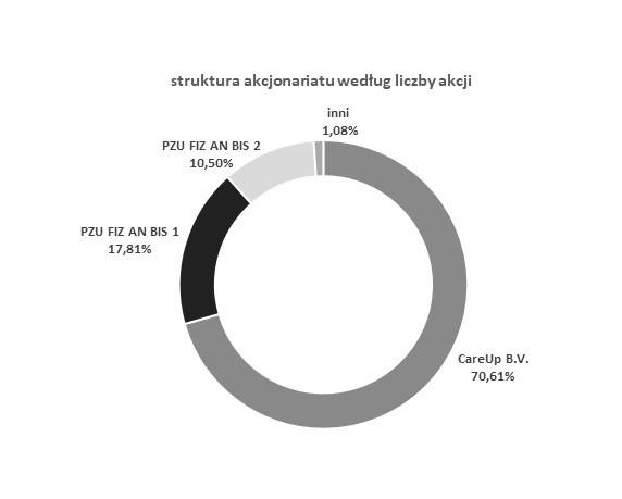EMC_struktura akcjonariatu