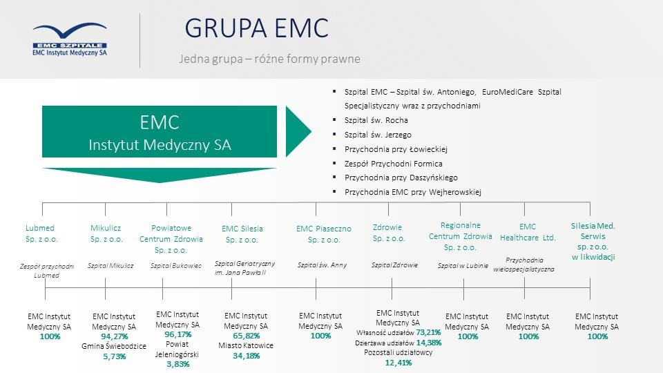 Grupa EMC