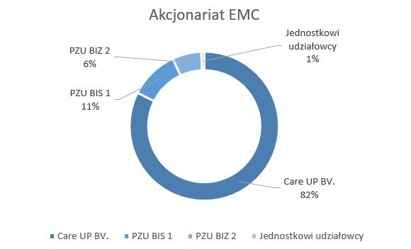 wykres_akcjonariat