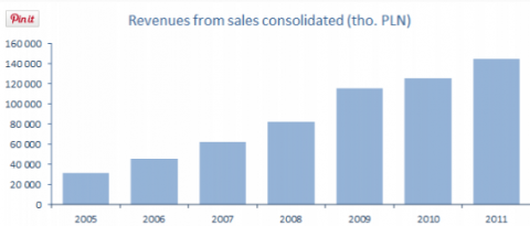 sales consolidated