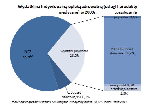 struktura-wyd-2009-uslugi-medyczne-i-produkty.566.373.s