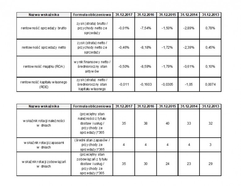 GRUPA EMC_wskaźniki finansowe 2017-2013 (1)