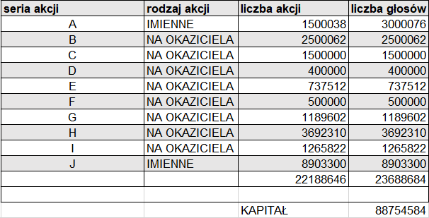 tabela_akcjonariat
